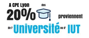 20% des étudiants viennent d'IUT ou d'université