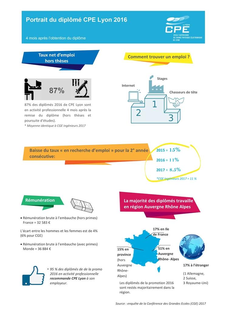 Statistiques sur l'insertion professionnelle des diplômés CPE Lyon : taux net d'emploi, rémunération, répartition géographique...