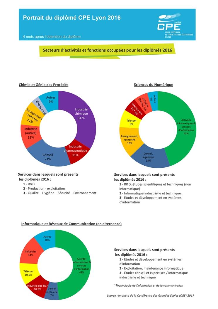 Secteurs d'activité et fonctions occupées par les diplômés CPE Lyon 2016